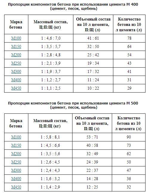 пескобетон пропорции